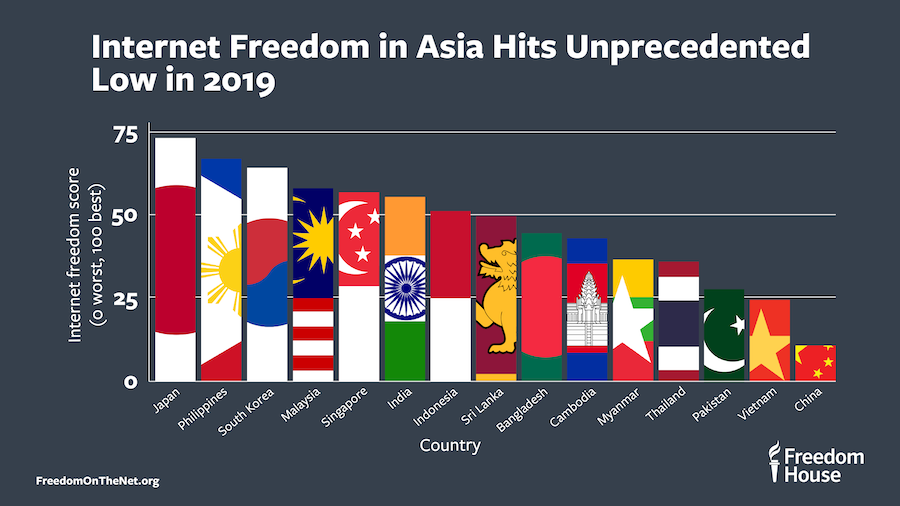 2019 Internet freedom in Asia