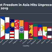 2019 Internet freedom in Asia